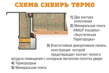 Сейф-дверь Берлога ТЕРМО шелк венге